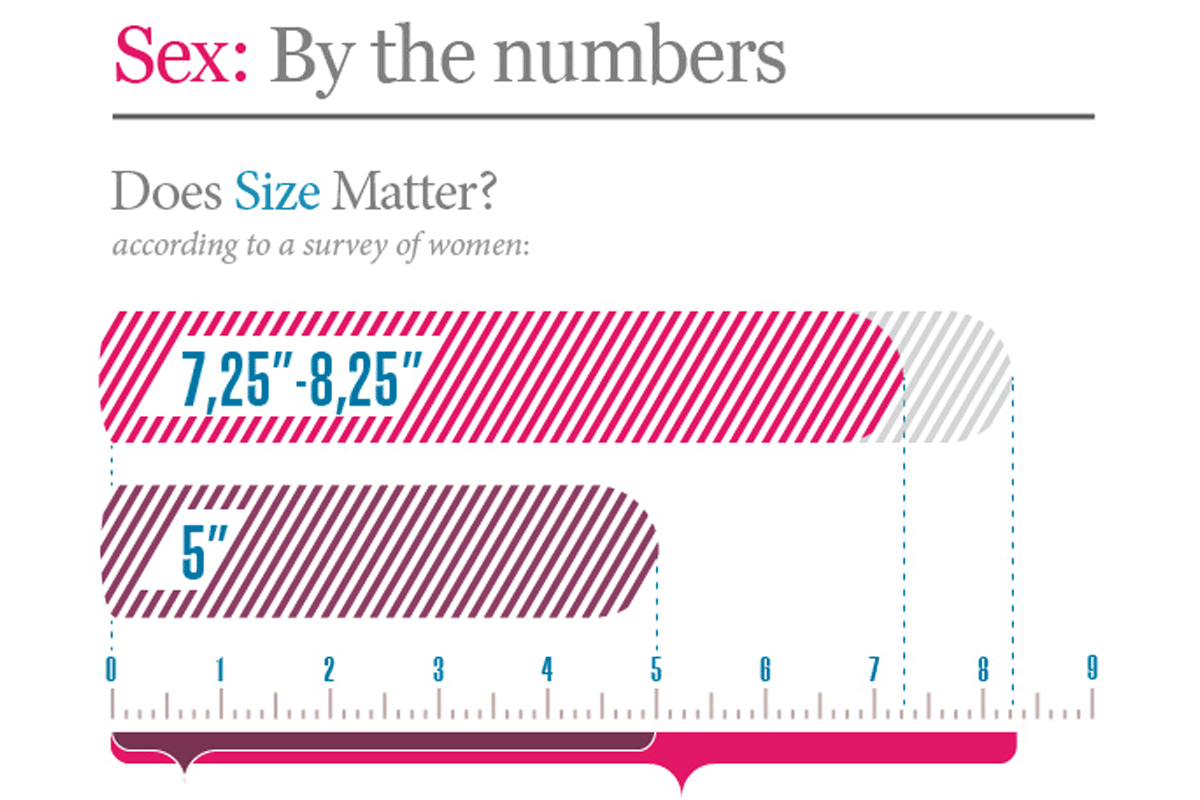 Sex By The Numbers Does Size Really Matter