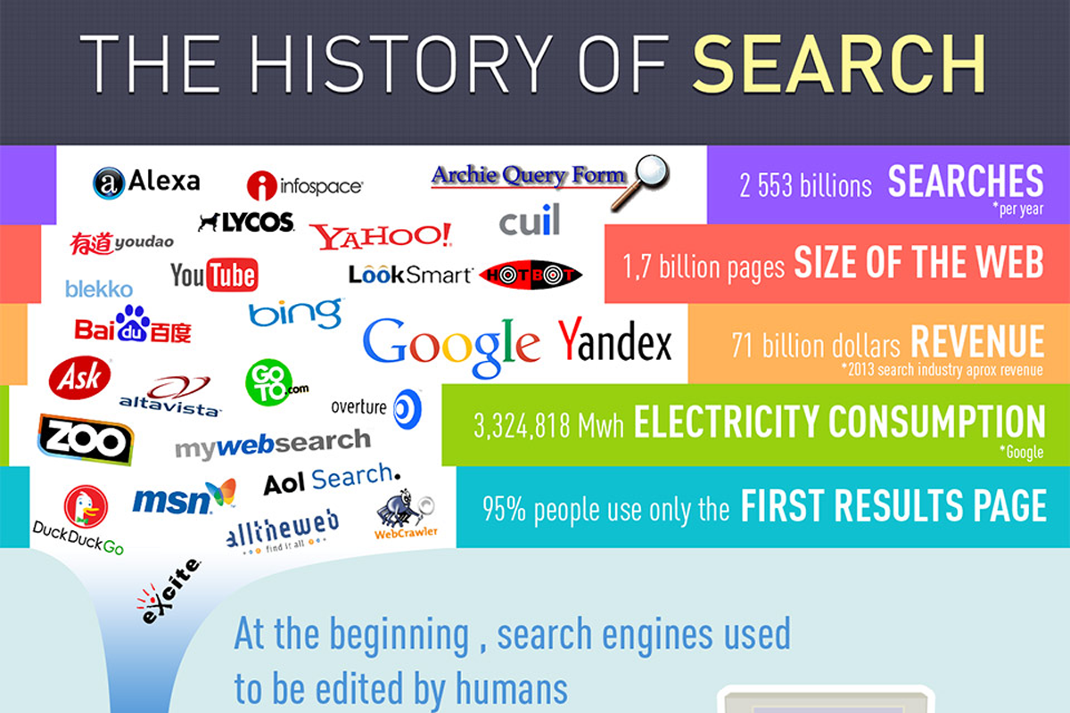 The History of Search (1990-2014)