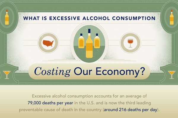 What is Excessive Alcohol Consumption Costing USA Economy?