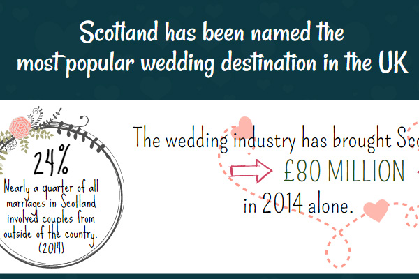 Scotland Wedding Statistics in 2015