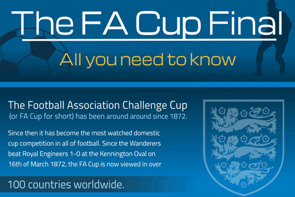 The FA Cup Final: All You Need To Know