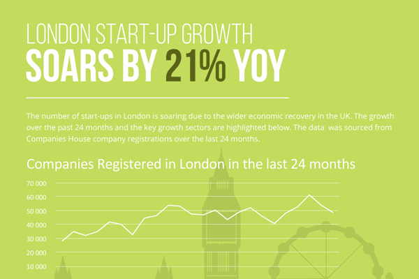 London Business Start-Up Growth Soars by 21% YoY