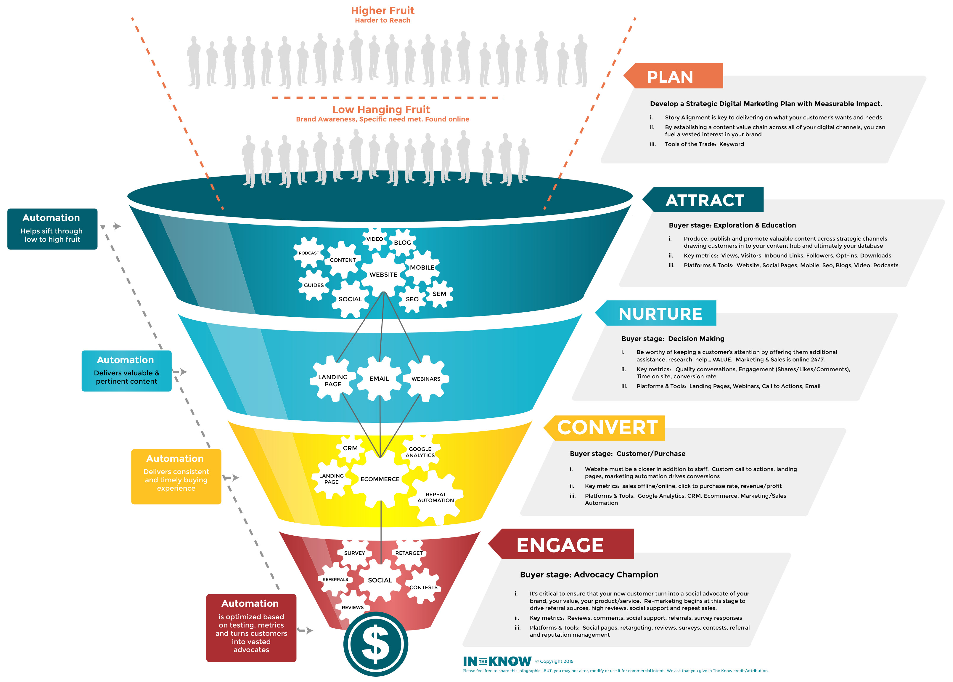 The Modern Marketing Funnel