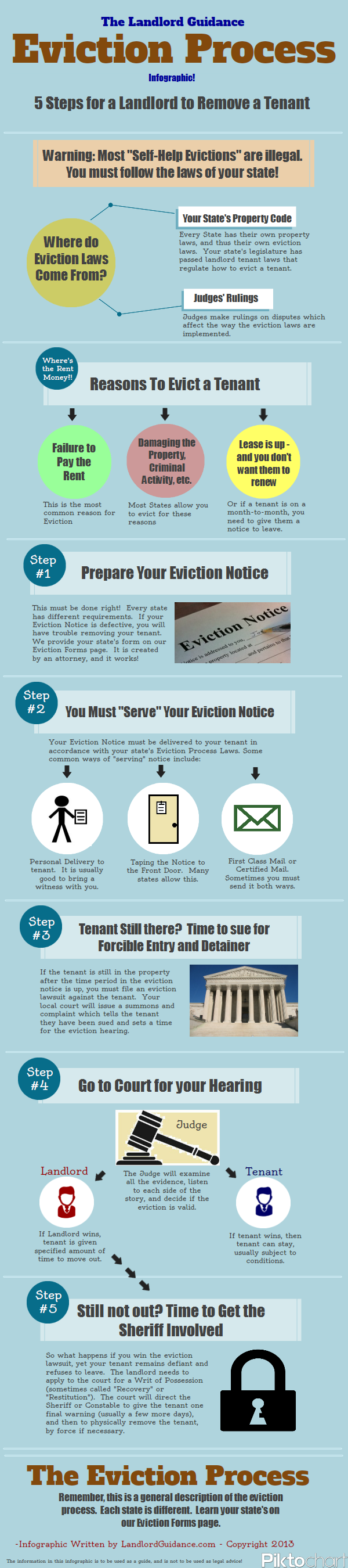 Eviction Process Infographic